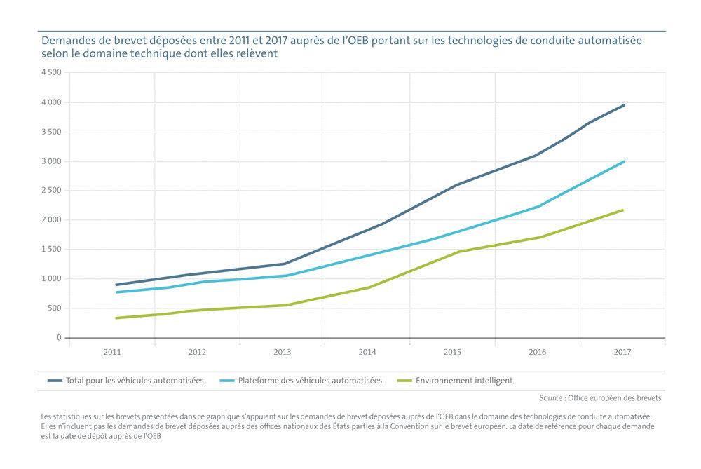 OEB Evolution du nombre de demandes de brevets européens portant sur les technologies de conduite automatisée déposées entre 2011 et 2017