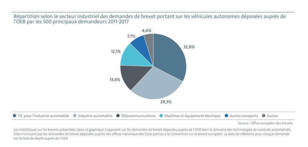 OEB Répartition par secteur industriel de demandes de brevets européens portant sur les technologies de conduite automatisée déposées entre 2011 et 2017
