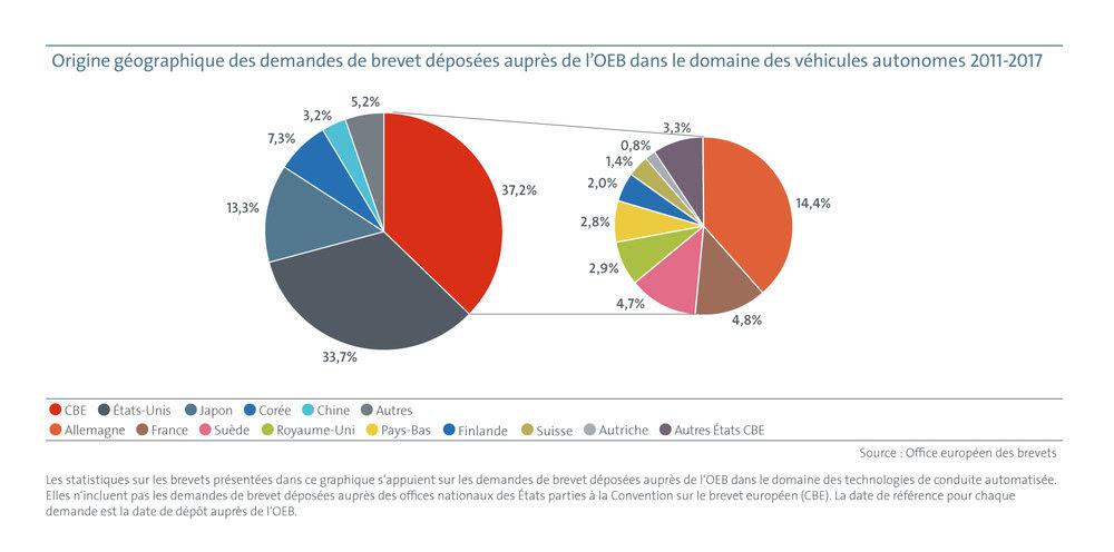 OEB origine géographique des demandes de brevets européens portant sur les technologies de conduite automatisée déposées entre 2011 et 2017