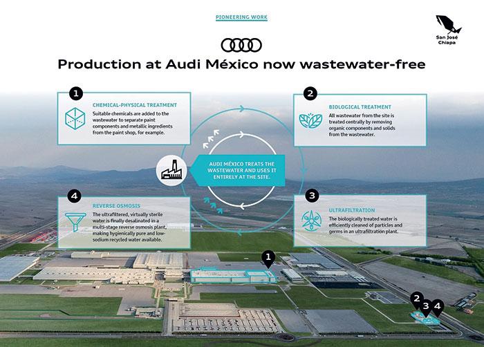 L'usine Audi de San José Chiapa au Mexique collecte et traite 100 % de ses eaux usées, avec à la clé jusqu'à 100 000 m3 d'économies par an. Et un réservoir de 240 000 m3 récupère l'eau durant la saison des pluies, d'avril à septembre.
