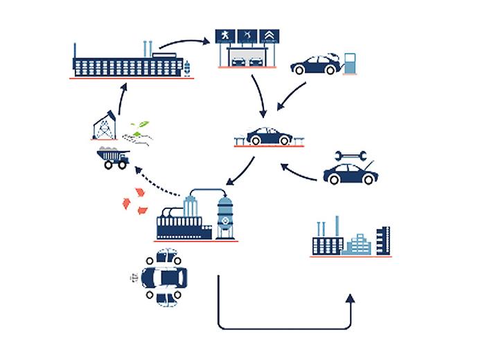 Cycle de vie d'un véhicule