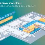 Usines compactes : Le Groupe Volkswagen travaille à convertir son usine de Zwickau en Allemagne en site de production de véhicules électriques. D'une capacité de 330 000 unités par an, celle-ci produira en 2021 six modèles électriques.