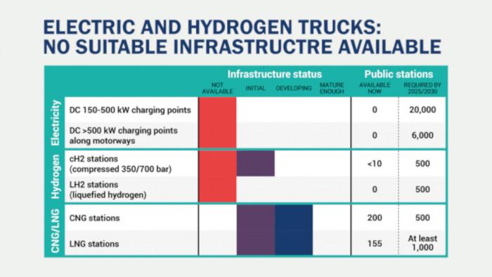 ACEA infrastructure poids lourds