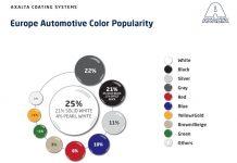 L'étude d'Axalta sur les teintes automobiles