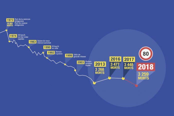 Mortalite routière 2018