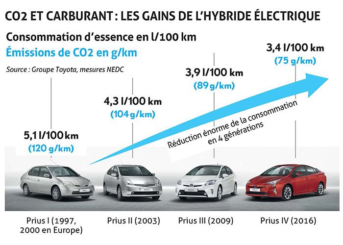 CO2 et carburant