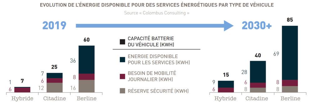 Recharge électrique : évolution de la capacité de la batterie et de ses usages entre 2019 et 2030