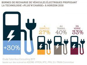 Recharge électrique : utilisation du Plug'n'Charge en 2030