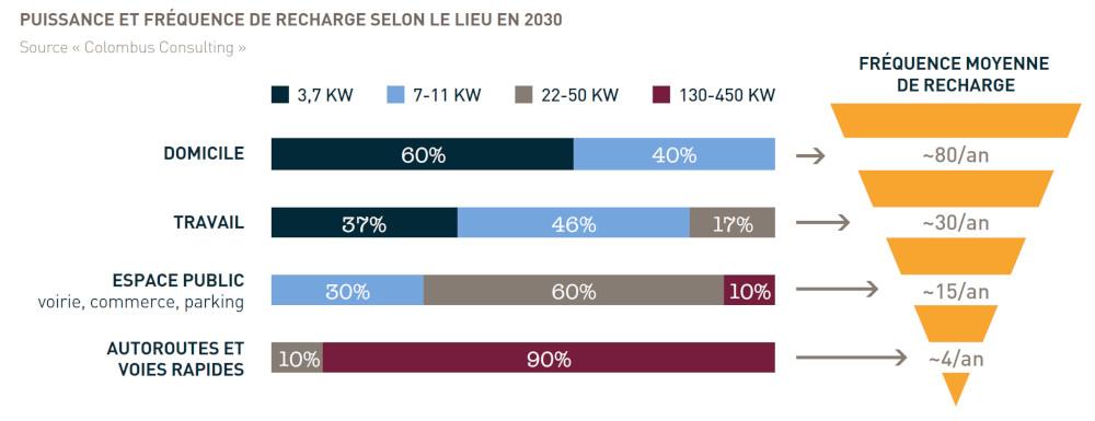 Recharge électrique : répartition de la puissance et de la fréquence des recharges selon la localisation en 2030