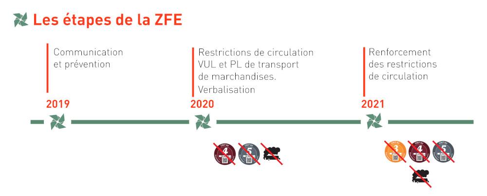ZFE Lyon : Etapes de déploiement de la ZFE de la Métropole de Lyon
