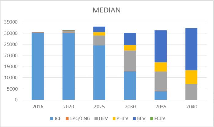 OPECST scenario median