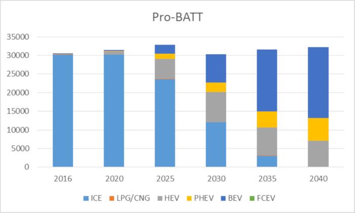 OPECST scenario pro-batterie