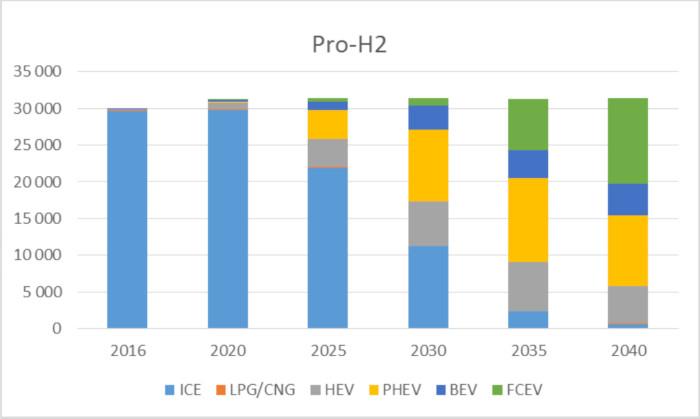 OPECST scenario pro-hydrogene