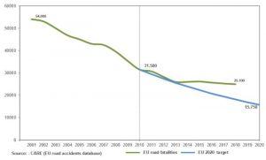 Europe mortalité routière évolution entre 2010 et 2018 par rapport aux objectifs 2010-2020