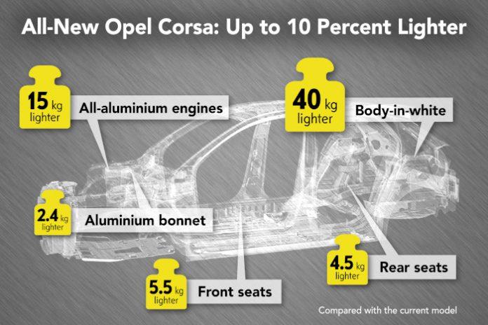 Opel Corsa allégée