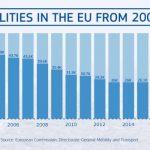 Europe mortalité routière