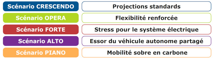Etude Avere RTE électromobilité scenarii