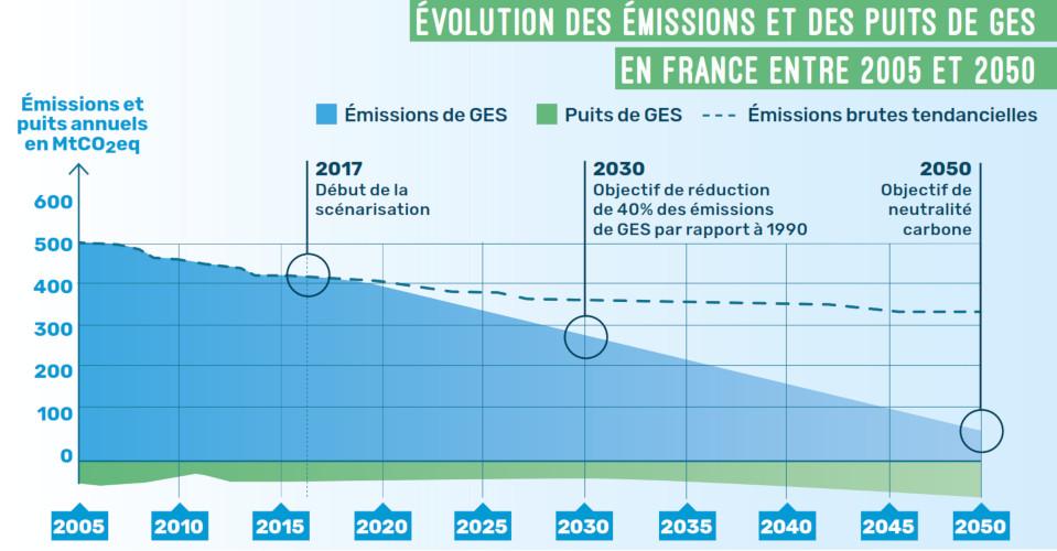 Projet de loi energie climat - trajectoire d'évolution des émissions et des puits de gaz à effet de serre en France entre 2005 et 2050