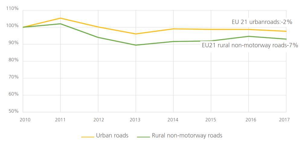 ETSC - Évolution du nombre de blessés graves sur les routes urbaines et les routes rurales non autoroutières en Europe