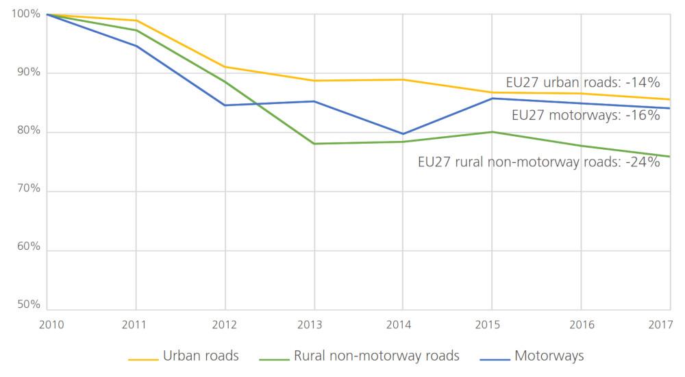 ETSC - Évolution du nombre de tués sur les routes urbaines, les routes rurales non autoroutières et les autoroutes en Europe