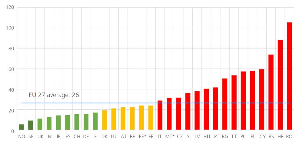 ETSC - Nombre de décès sur les routes urbaines par million d'habitants urbains
