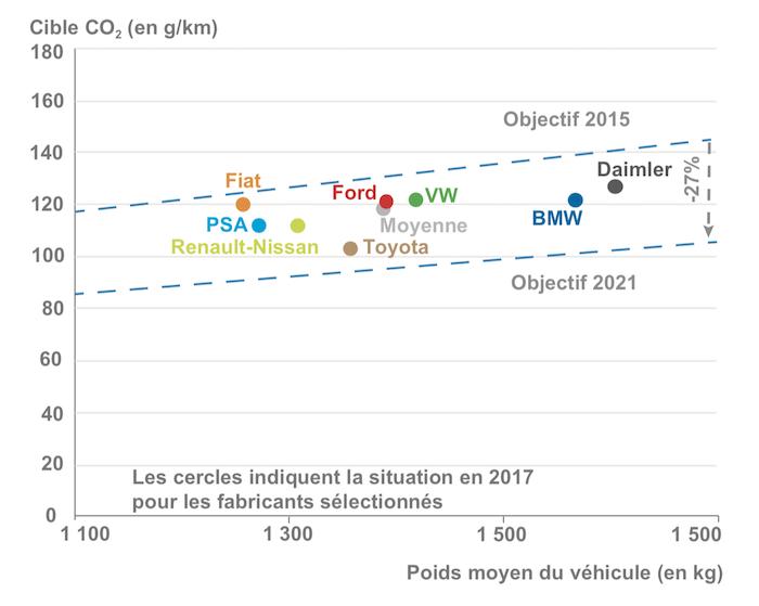 France Stratégie - note d'analyse réduction des émissions de CO2