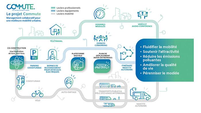 Toulouse Métropole participe au projet européen Commute qui vise à offrir des alternatives efficaces à la voiture pour les trajets domicile-travail dans la zone aéroportuaire toulousaine qui regroupe environ 70 000 emplois.
