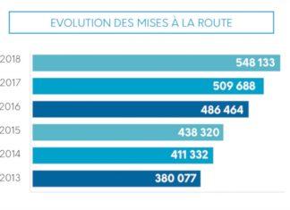 Sesamlld - évolution des mises à la route en LLD entre 2013 et 2018