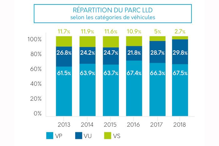 Sesamlld - Répartition du parc LLD mis à la route en 2018 selon les catégories de véhicules