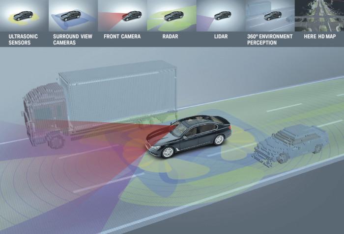 BMW Série 7 – Systèmes de sécurité
