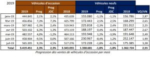 marché VO immatriculations juillet 2019