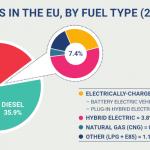 Rapport ACEA - part de marché par motorisation dans l'UE en 2018