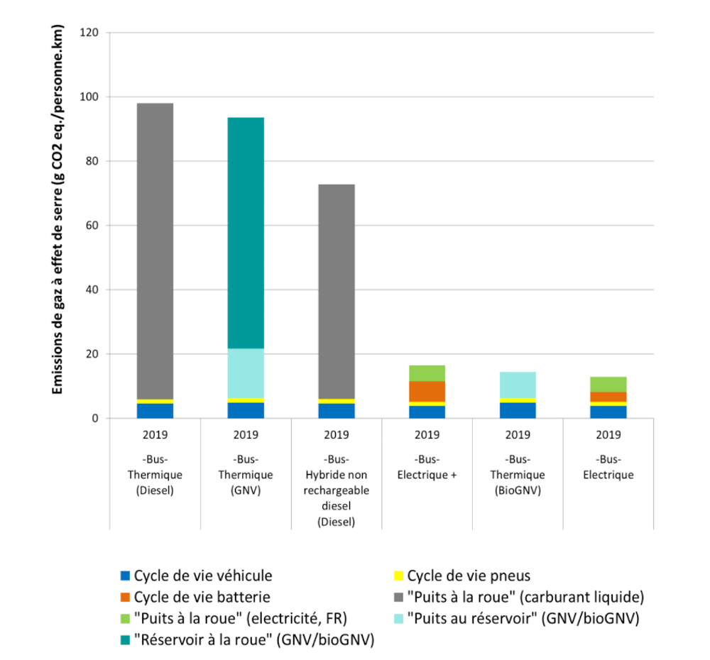 Impacts potentiels sur le changement climatique pour les bus. Horizon temporel 2030. Source : étude Ifpen