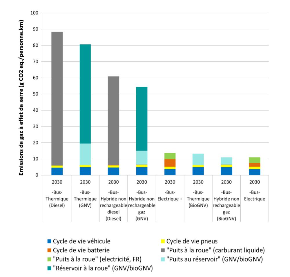 Impacts potentiels sur le changement climatique pour les bus. Horizon temporel 2019. Source : étude Ifpen