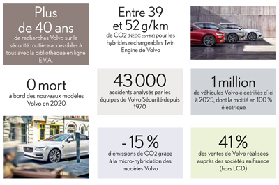 chiffres Volvo