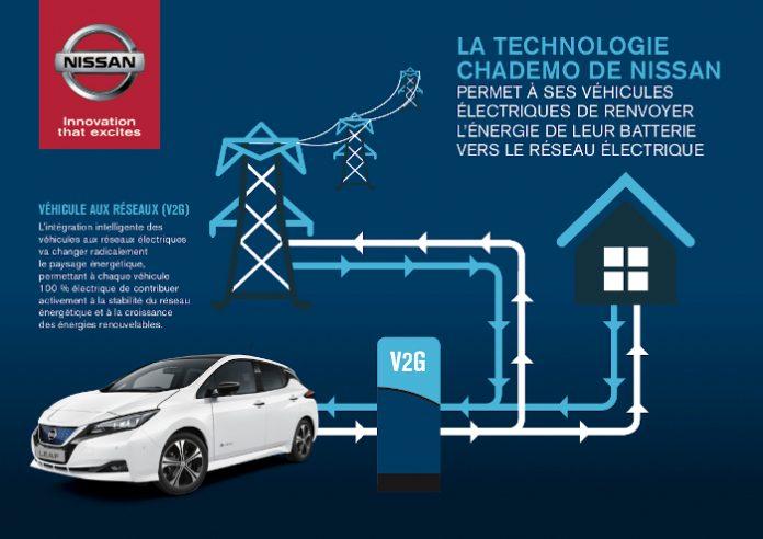 Nissan EDF V2G