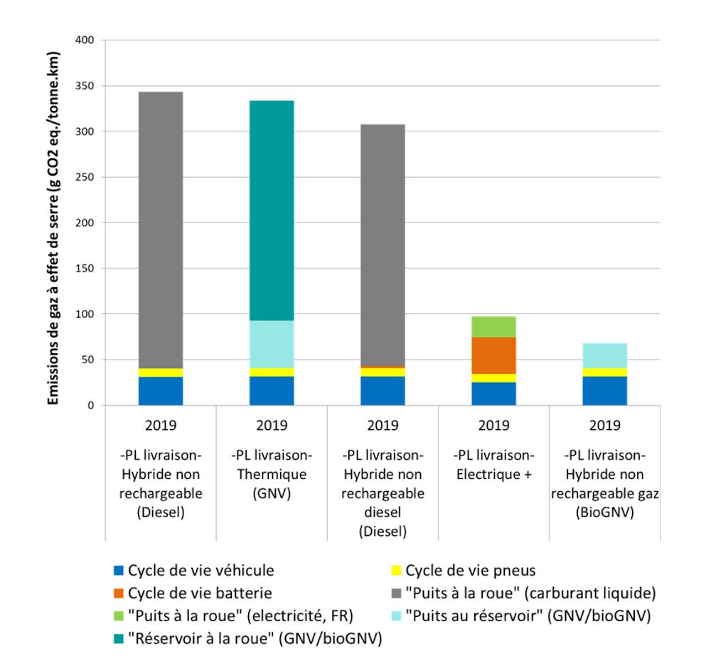 Impacts potentiels sur le changement climatique pour les PL livraison 12 tonnes. Horizon temporel 2019  . Source : étude Ifpen
