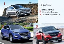 SUV compacts podium