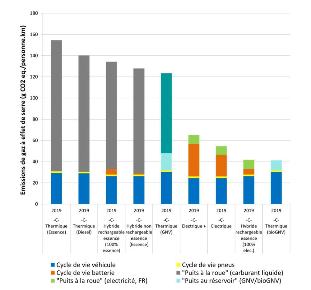 Impacts potentiels sur le changement climatique pour les véhicules du segment C en 2019. Source : étude Ifpen