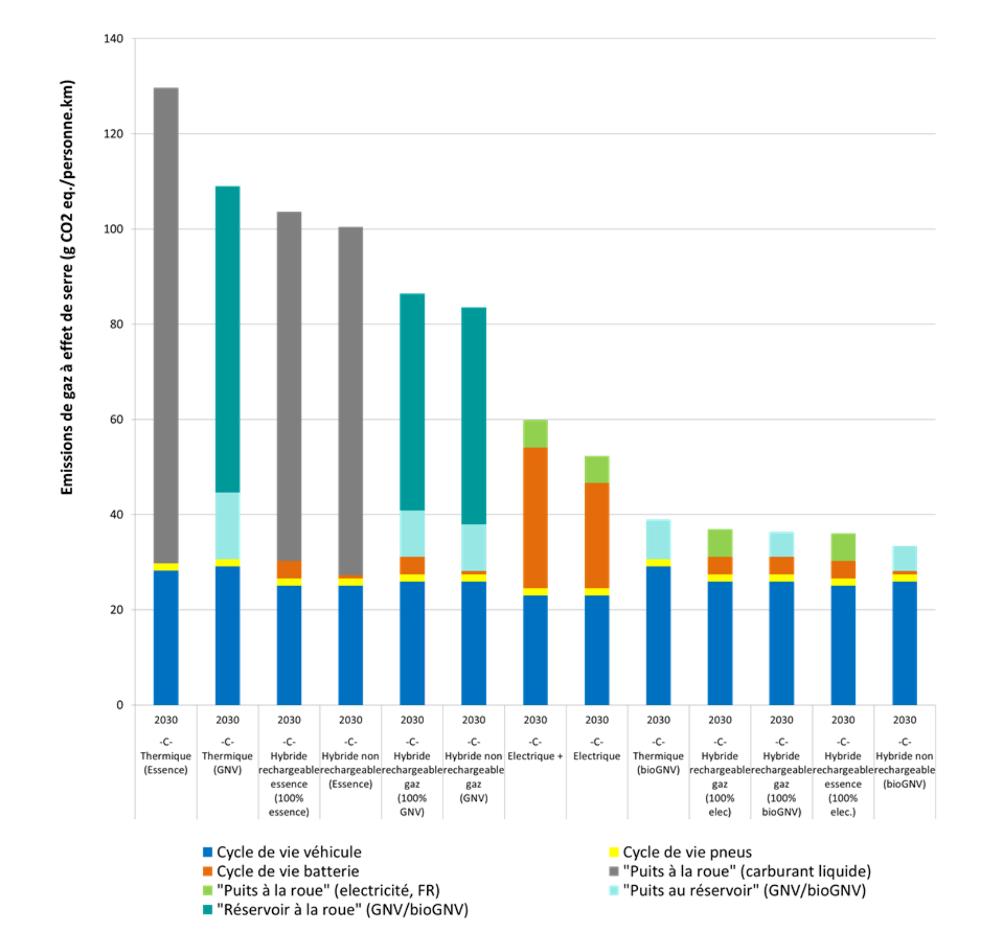 Impacts potentiels sur le changement climatique pour les véhicules du segment C en 2030. Source : étude Ifpen