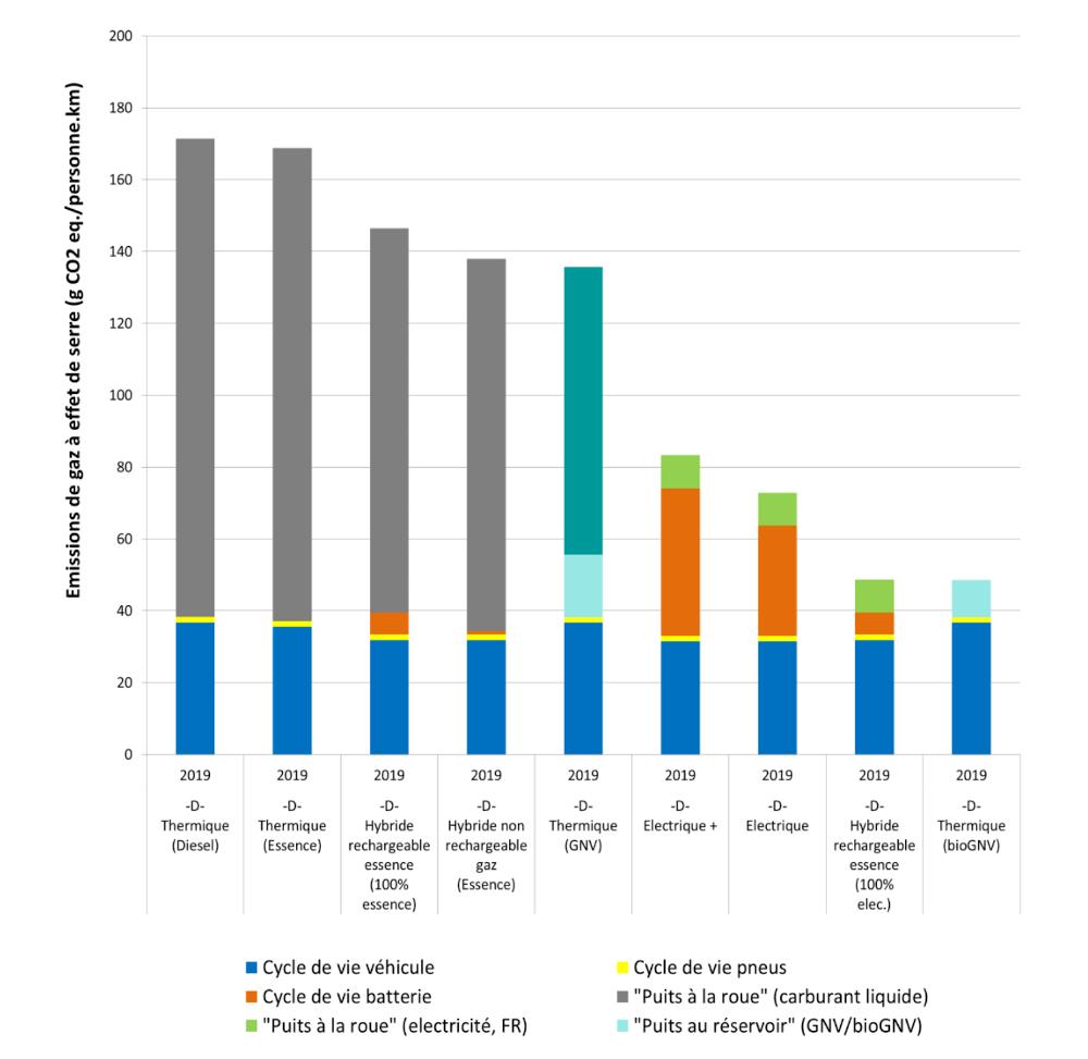Impacts potentiels sur le changement climatique pour les véhicules du segment D en 2019. Source : étude Ifpen
