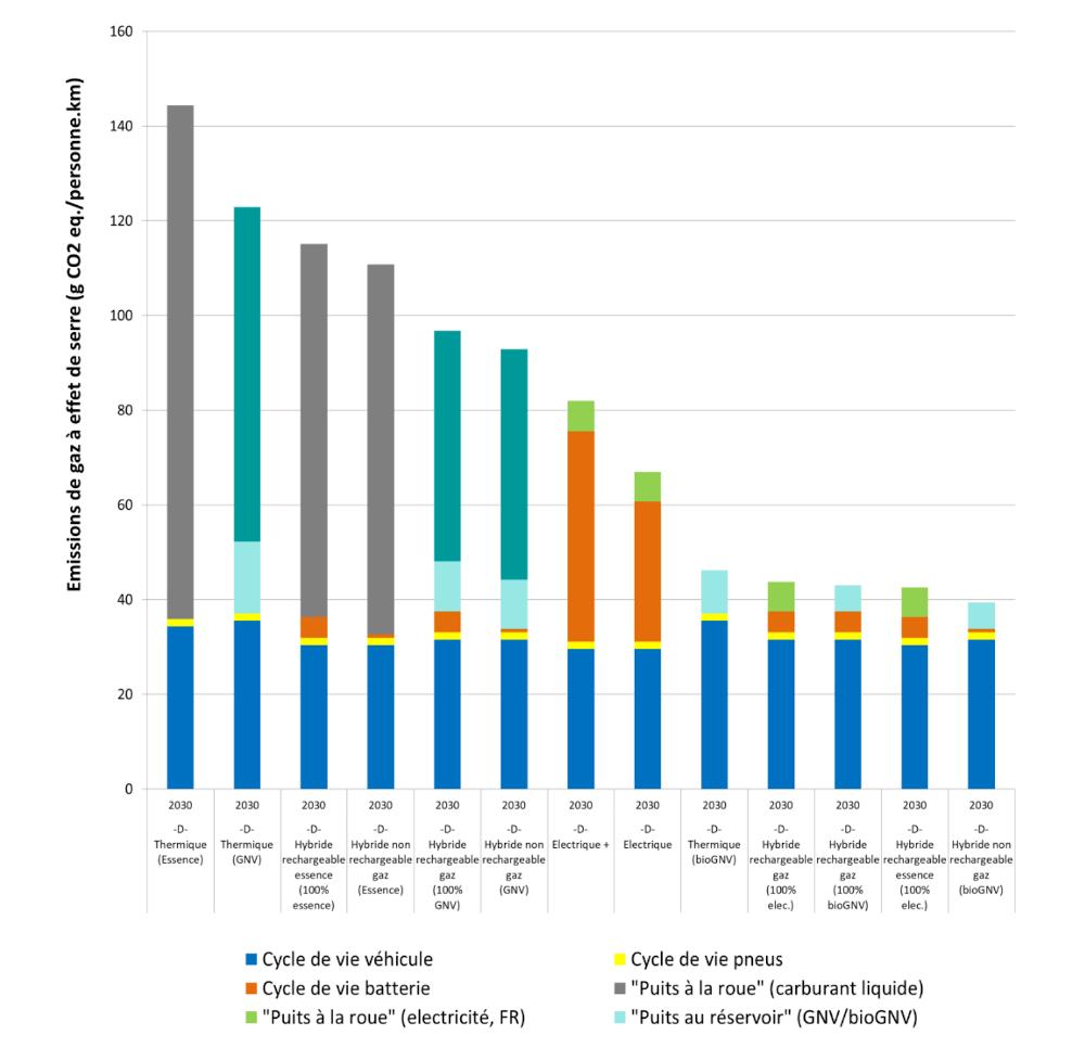 Impacts potentiels sur le changement climatique pour les véhicules du segment D en 2030. Source : étude Ifpen