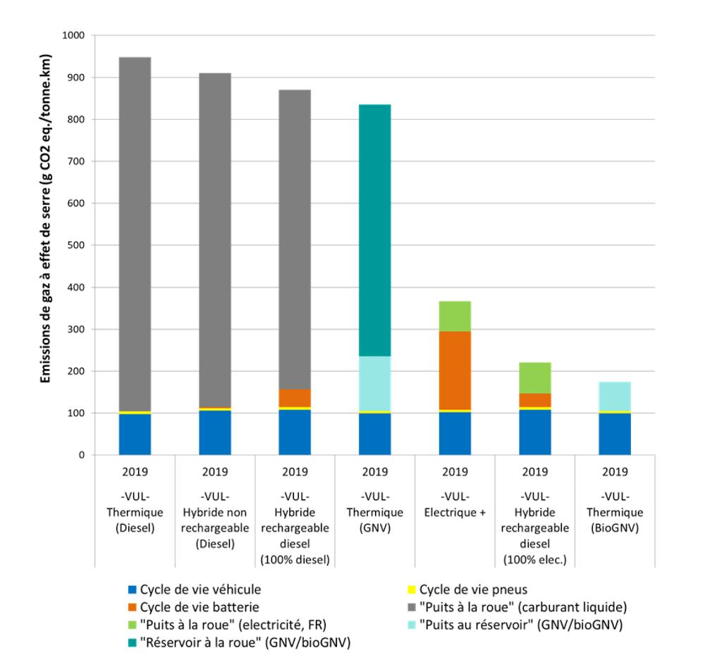 Impacts potentiels sur le changement climatique pour les VUL. Horizon temporel 2019. Source : étude Ifpen