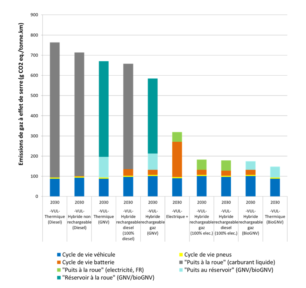 Impacts potentiels sur le changement climatique pour les VUL. Horizon temporel 2030. Source : étude Ifpen