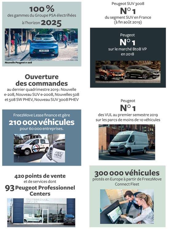 Peugeot - L'essentiel