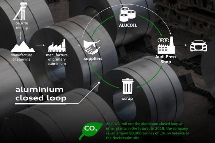 Audi CO2 program - En 2018, Audi a économisé environ 90 000 tonnes de CO2 grâce à la boucle fermée en aluminium du site de Neckarsulm.