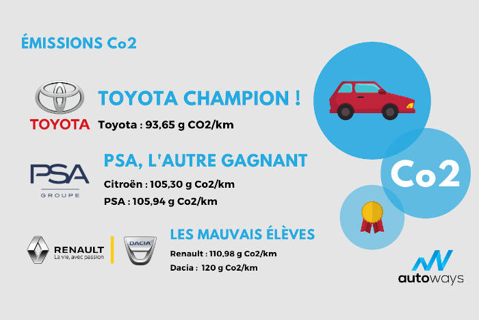Autoways CO2 oct 2019