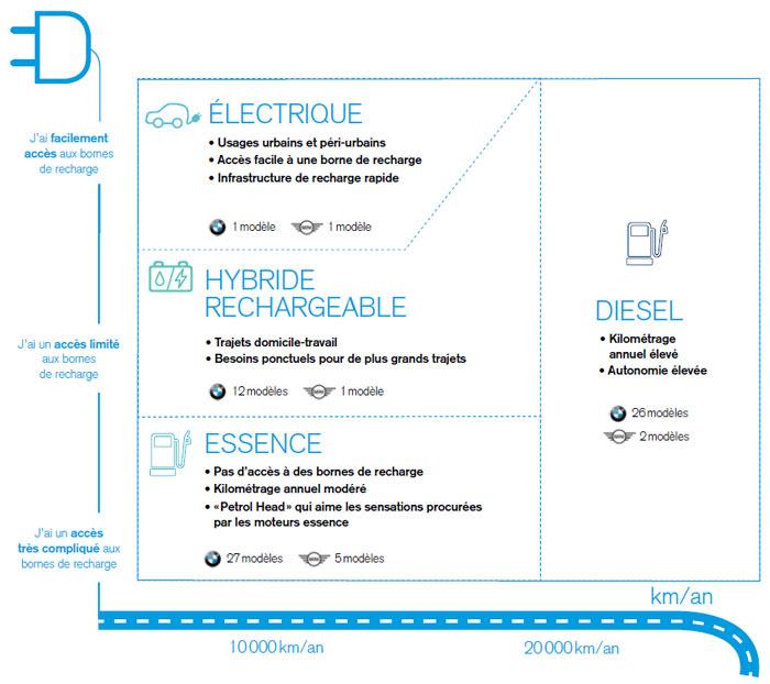 Schéma BMW Group : la bonne motorisation pour le bon usage