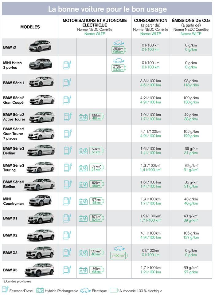 La bonne voiture pour le bon usage (BMW Group)