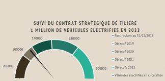 Véhicules électrifiés - suivi du contrat stratégique de filière en 2019